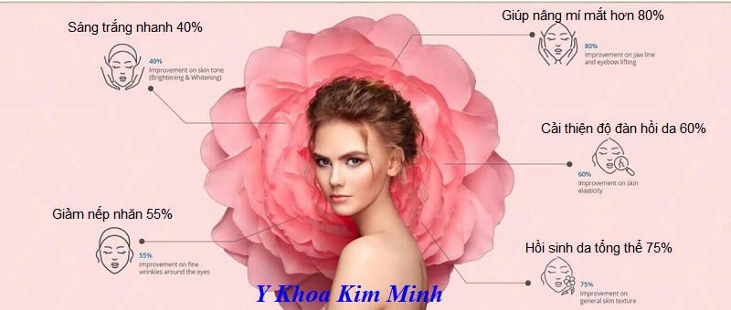 Tinh chat hoi sinh da, Ginox serum Han Quoc dung chay may Hifu - Y khoa Kim Minh