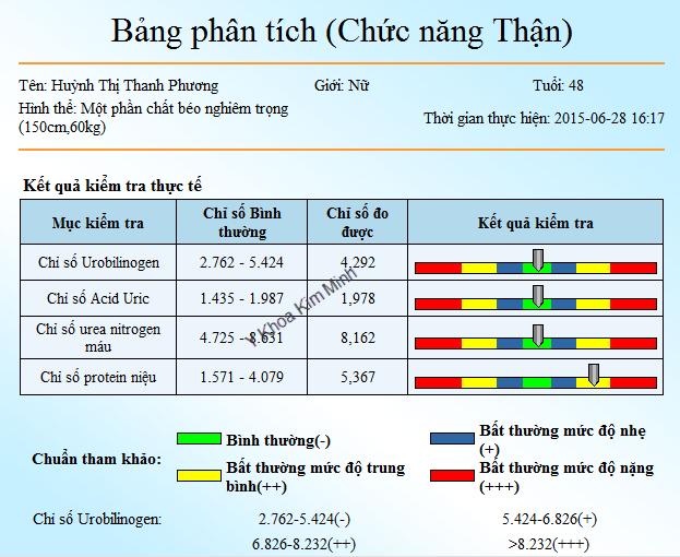 May do suc khoe tong quat tai thanh pho hoc chi minh Y Khoa Kim Minh