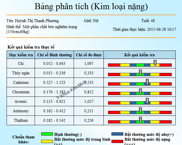 may phan tich ket qua benh co the y khoa kim Minh