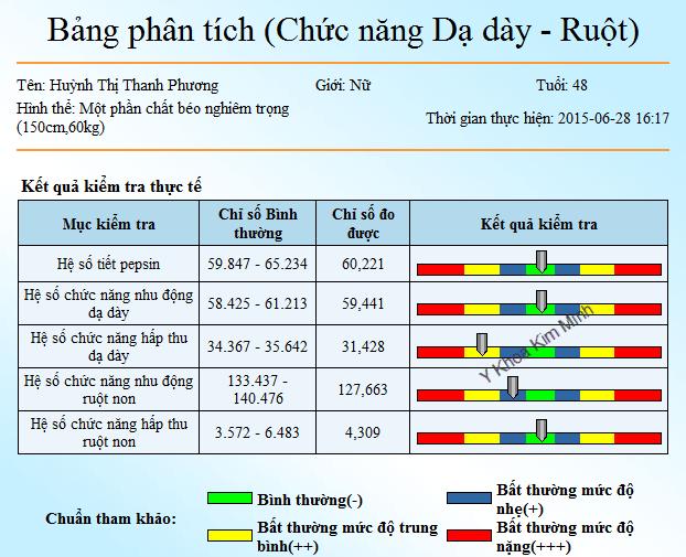 May kiem tra do suc khoe luong tu Y Khoa Kim Minh