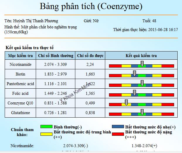 Ban may kiem tra suc khoe gia re tai Tp.HCM Y Khoa Kim Minh