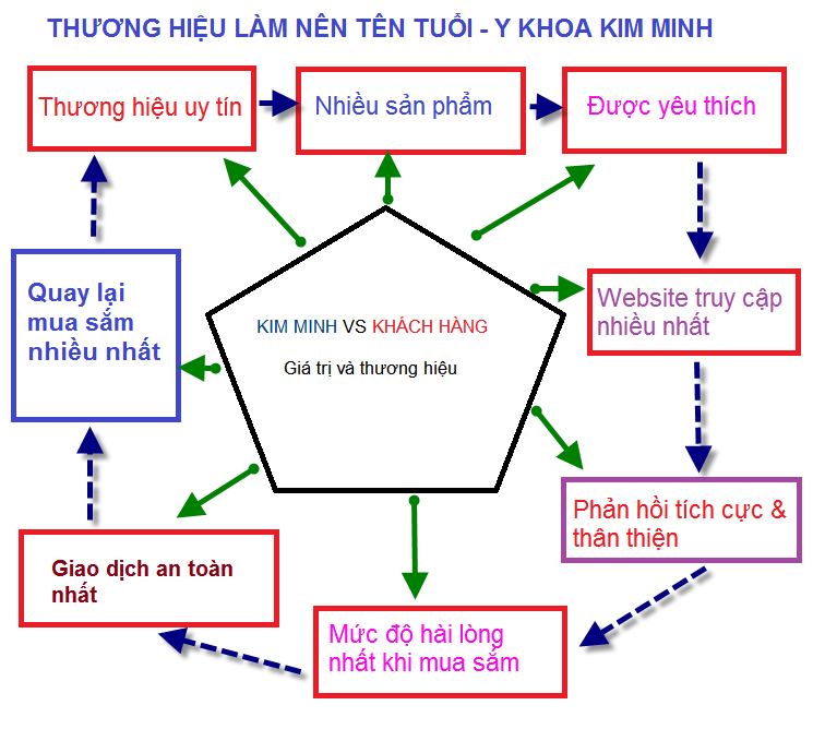 Y Khoa Kim Minh ban dai cot song co, thiet bi vat ly tri lieu, may cham soc da, may tham my lam dep, serum duong da