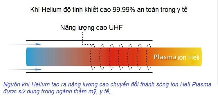 Công nghệ ion heli plasma dùng trong quá trình sữa chữa da hư hỏng tổn thương, tái tạo, trẻ hóa da - Y Khoa Kim Minh 0933455388