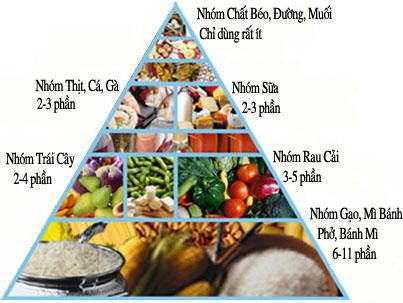 dinh dưỡng của ngườ bệnh suy thận