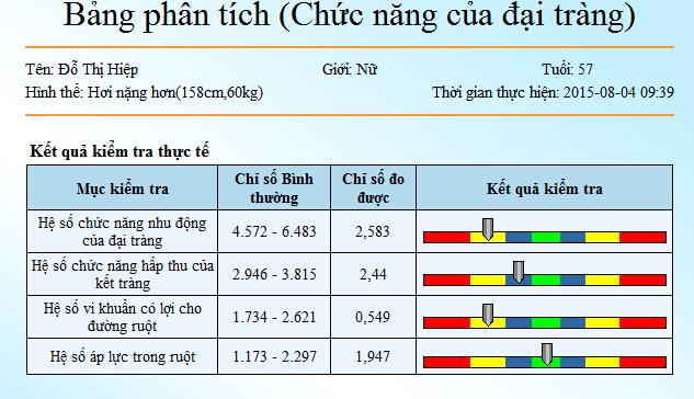 Bệnh men gan cao, u xơ gan, xơ găn cổ chướng liên quan đến đại tràng đo máy kiểm tra sức khỏe Kim Minh