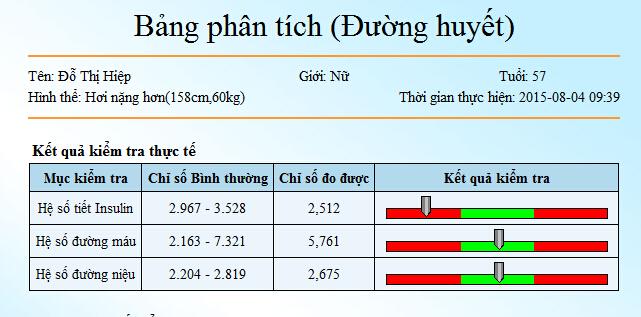 Bệnh tiểu đường gây ra do đâu đo bằng máy kiểm tra sức khỏe Kim Minh