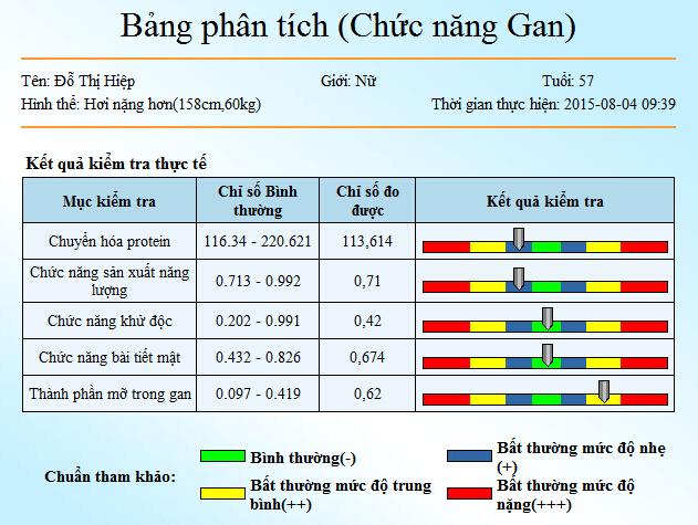 Benh gan liên quan đến rối loạn ăn uống đo bằng máy kiểm tra sức khỏe Kim Minh