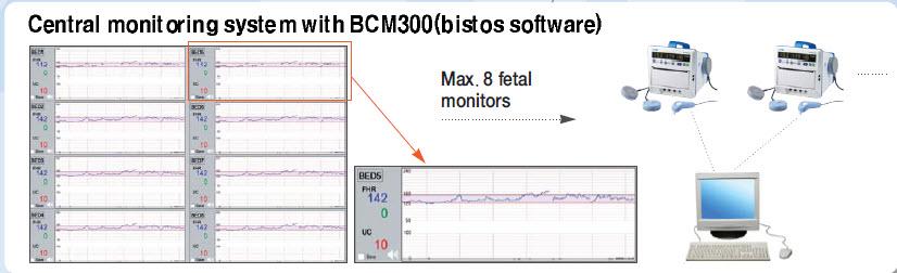 monitor san khoa Biocare FM-1