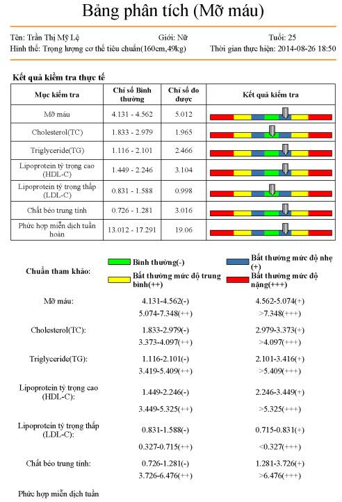 Máy phân tích tình trạng da và mỡ máu KG-01