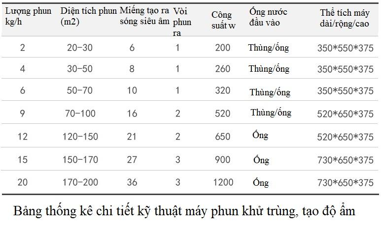 Bảng thống kê chi tiết kỹ thuật của máy phun khử trùng tạo độ ẩm công nghiệp KD600 - Y Khoa Kim Minh