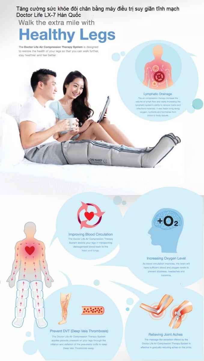 HDSD máy điều trị bệnh suy giãn tĩnh mạch Doctor Life LX-7 Hàn Quốc - Y khoa Kim Minh 0933455388