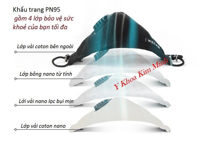 Khả năng lọc bụi siêu mịn từ PN-95 là vượt trội, an toàn - Y Khoa Kim Minh