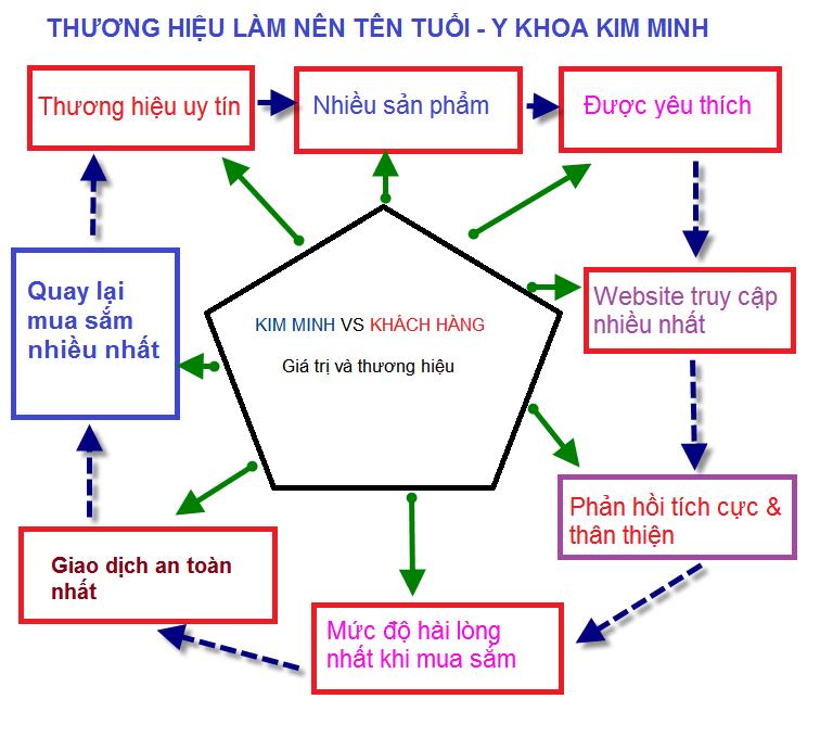 Địa chỉ, số điện thoải Y Khoa Kim Minh